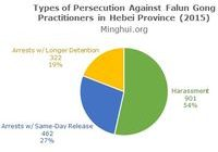 Figure 1. Type of persecution in Hebei Province, 2015