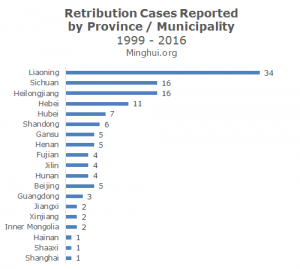 339671-retribution-cases-by-province